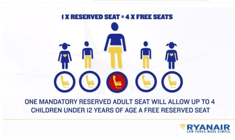 Ryanair Family Travel